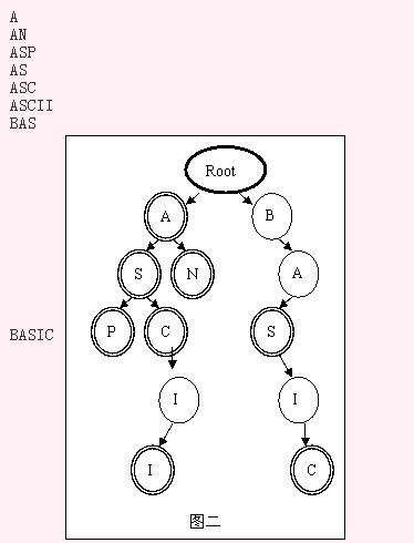 SSOJ2462单词查找树