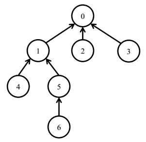 SSOJ2623软件包管理器(NOI2015)