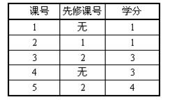 SSOJ2139选课