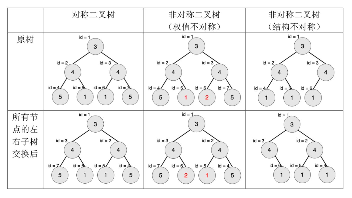 SSOJ2971对称二叉树(NOIP2018)